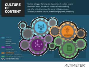 Culture of content